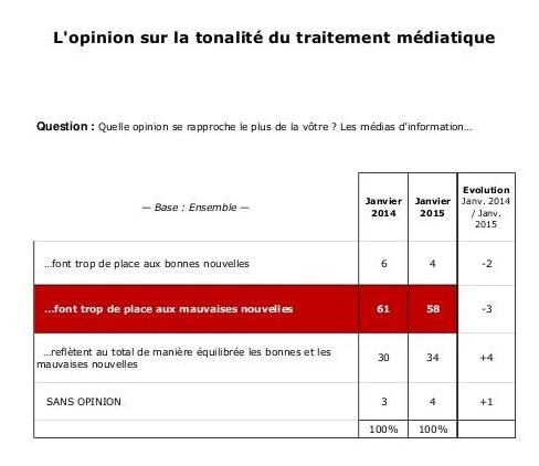Selon le baromètre TNS Sofres 2015 pour La Croix, 58% des Français considèrent que les médias donnent trop d'importance aux mauvaises nouvelles.